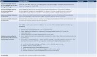 Management Review Controls | CFGI