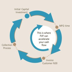 Cash Conversion Cycle Diagram Adventureworks Database Working Capital Software Life