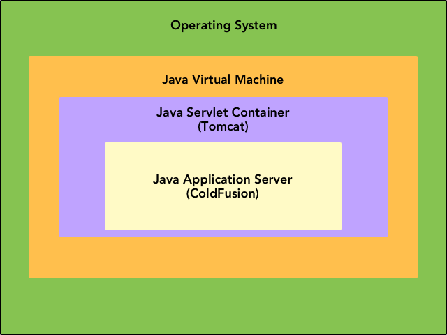 stack diagram virtual environment wiring for electric car charger tuning the jvm performance coldfusion guide