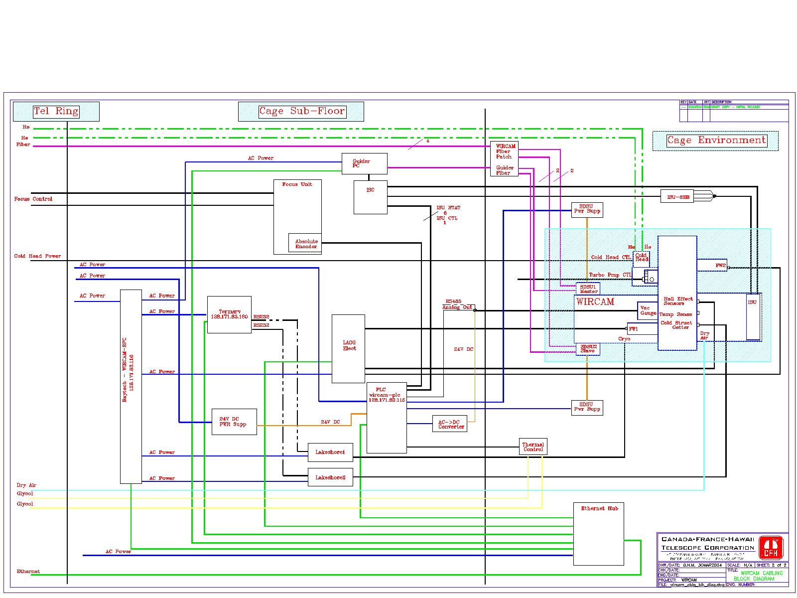 hight resolution of prime focus cage cabling diagram