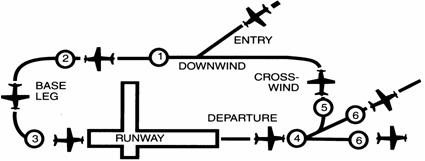 Radio Communications at Non-Towered Airports, Darren Smith
