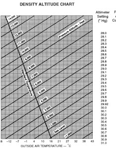 Density altitude conversion chart also performance calculations rh cfinotebook