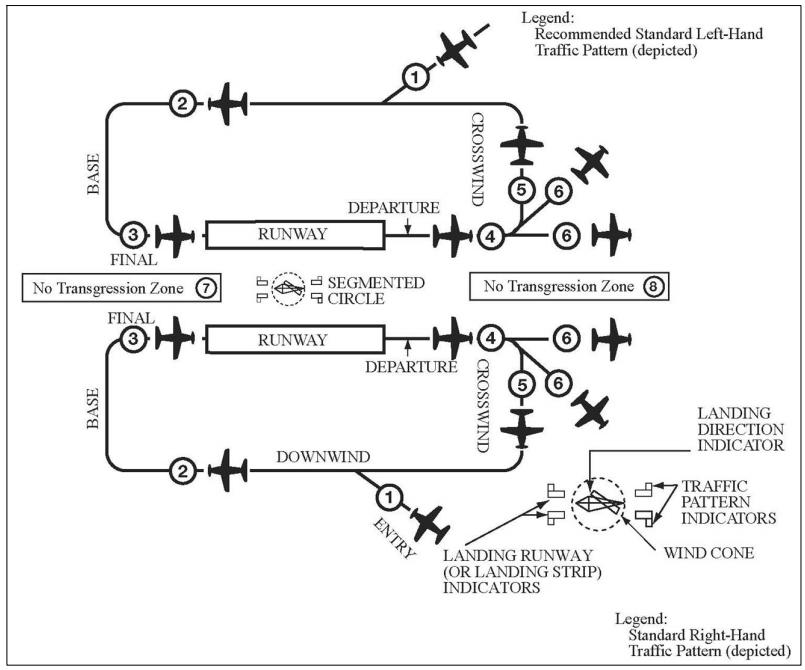 Traffic Pattern Operations