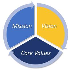 Mission, Vision, Core Values