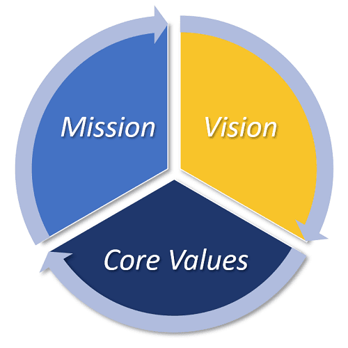 Mission, Vision, Core Values