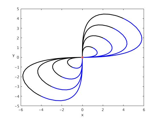 MATLAB TUTORIAL for the Second Course, part 2.3