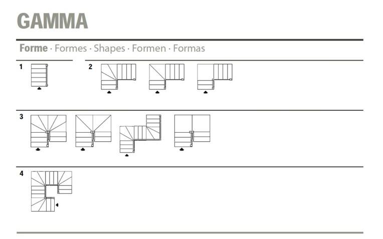 Configurazione Gamma Mobirolo