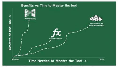 עקומת הלימוד של Power Query בהשוואה לפתרונות הקיימים בשוק. קרדיט: M Is for (Data) Monkey