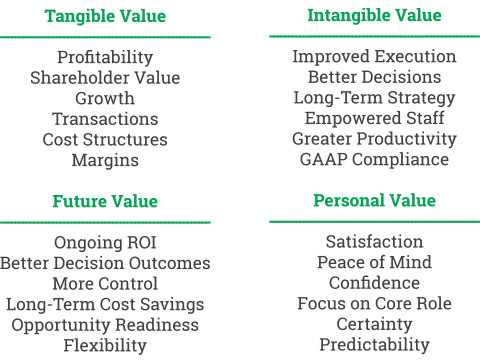 CFO Services Realizing Clear Value