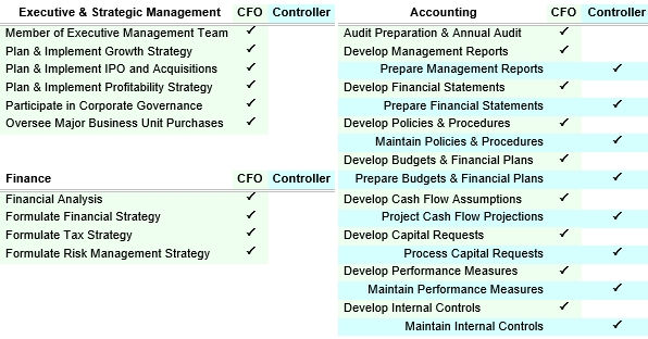 The illustration below illustrates CFO vs. controller differences in duties and skill sets.