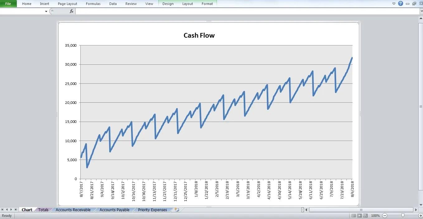 Simple Cash Flow Projection Template For Restaurant