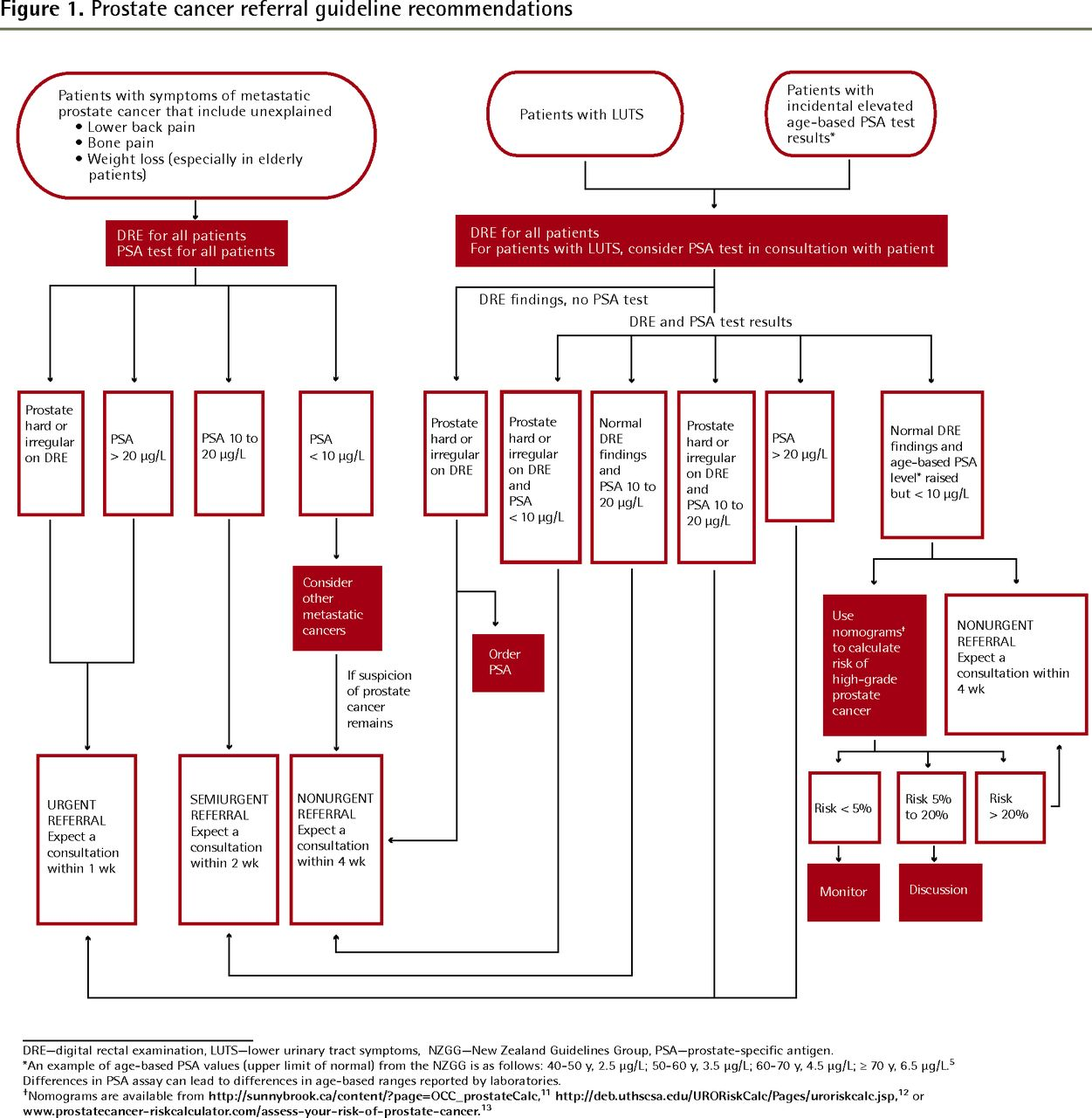 medium resolution of download figure open in new tab figure 1 prostate cancer referral guideline recommendations