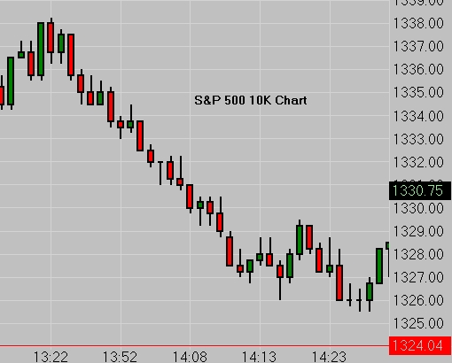 Sp emini volume chart also futures charts news blog trading rh cfrn