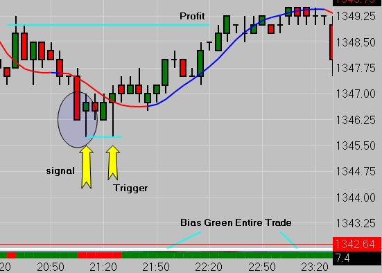 Emini futures trading price action minute chart news blog also rh cfrn
