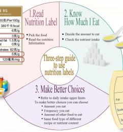 to use nutrition labels  [ 1673 x 929 Pixel ]