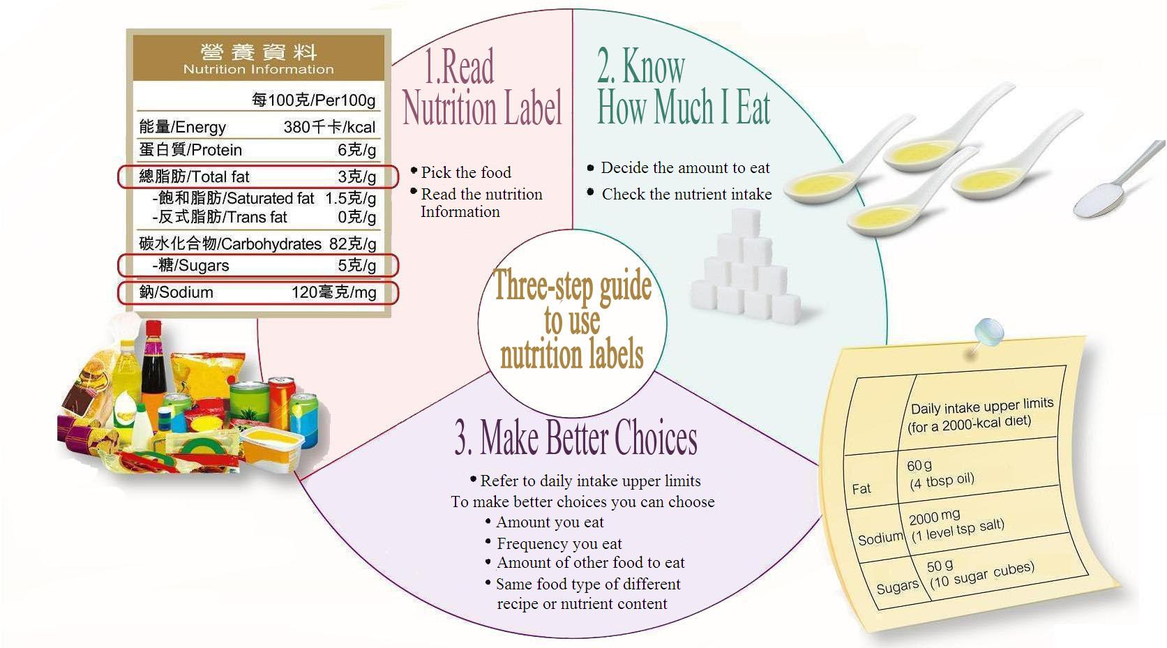 hight resolution of  to use nutrition labels