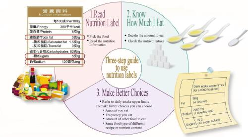small resolution of  to use nutrition labels