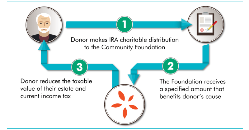 IRA-Charitable-Distribution-Graphic