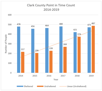 Clark County Point in Time Count