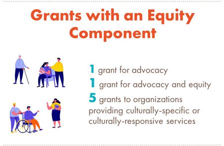 2019 Grant Program Equity Breakdown