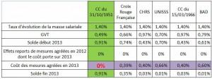 fehap_tableau_comparatif_CFTC-santesociaux