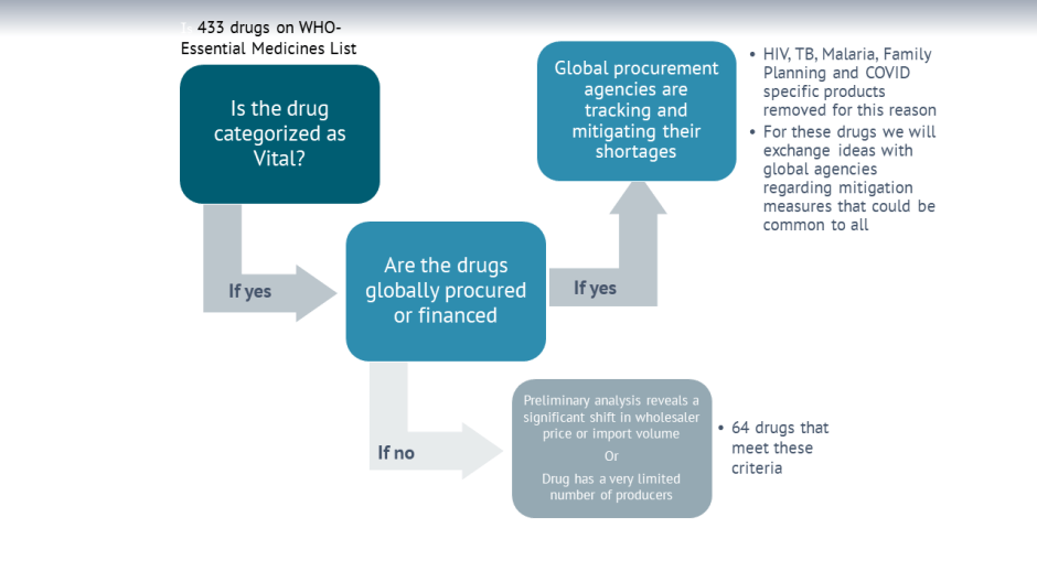 A flow chart showing decisions to be made with medicine procurement<br />
