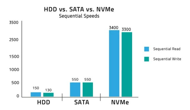 Best Computer for Graphic Design - SSD vs NVMe