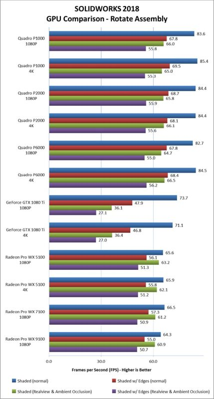 Solidworks GPU Performance