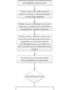 Flow chart for job application process also how to apply city of greater geraldton rh cgg wa