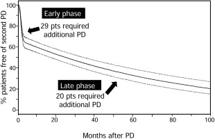 The Long-term Efficacy of Pneumatic Dilatation and Heller
