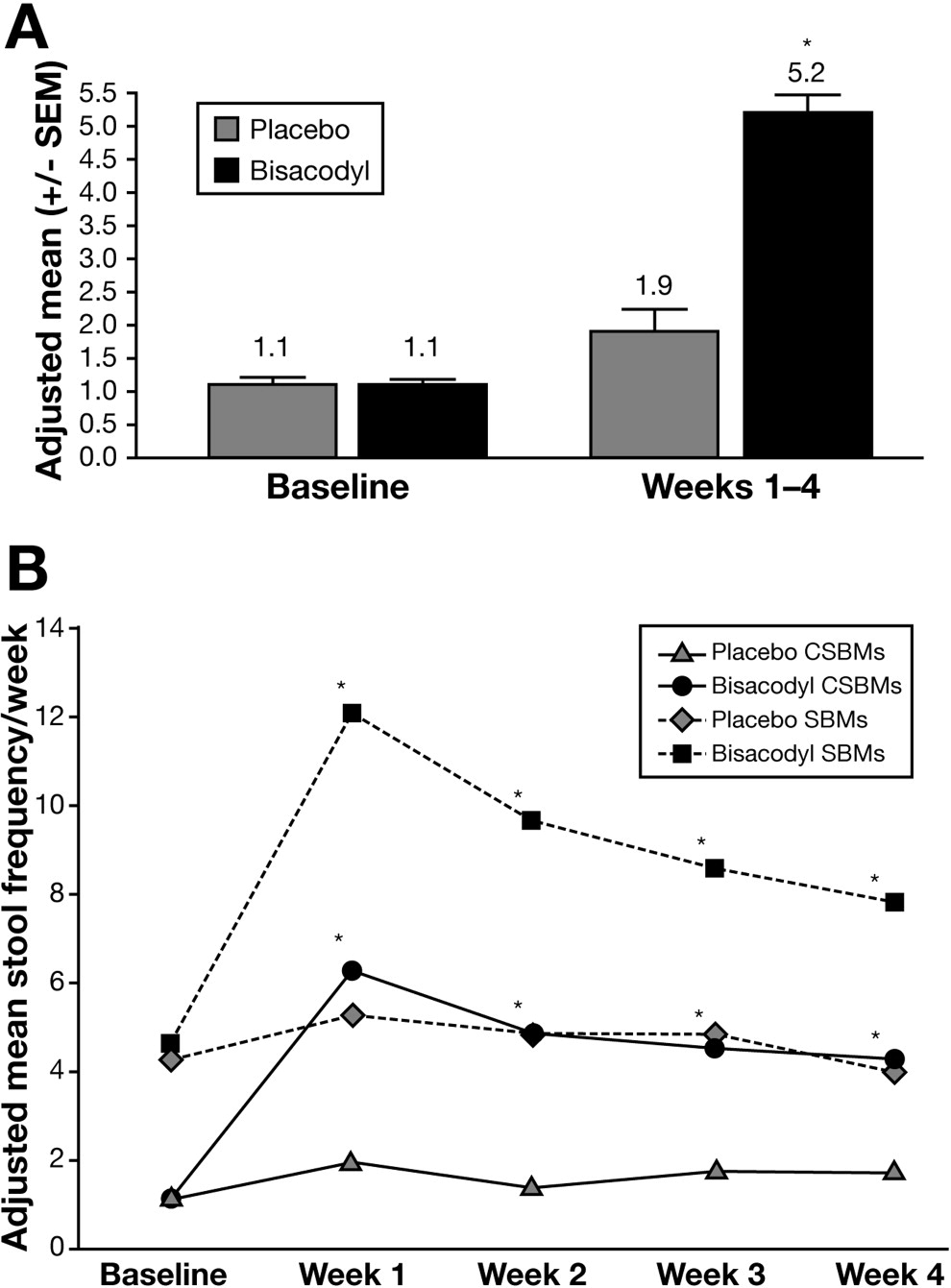 Oral Bisacodyl Is Effective and Well-Tolerated in Patients