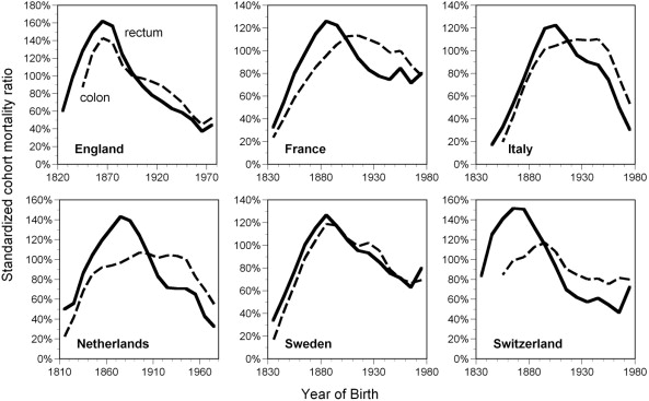 Effects of Birth Cohort on Long-Term Trends in Mortality