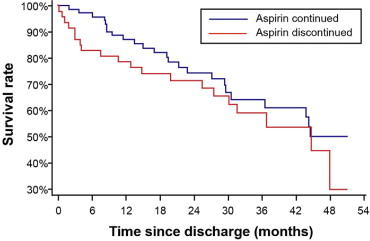 Discontinuation of Low-Dose Aspirin Therapy After Peptic