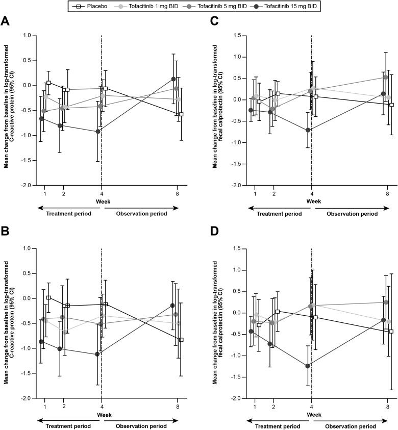 A Phase 2 Study of Tofacitinib, an Oral Janus Kinase