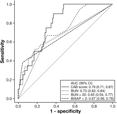 A Model to Predict the Severity of Acute Pancreatitis