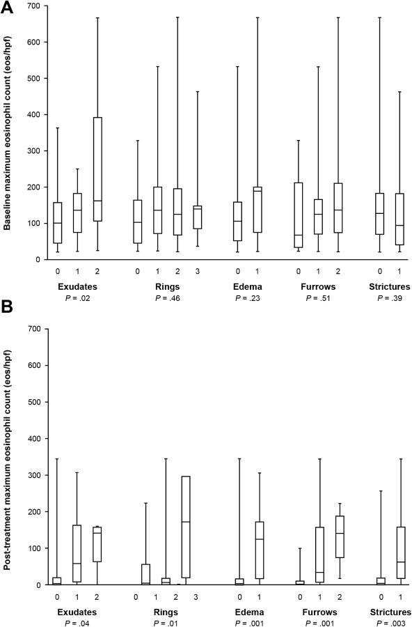 Accuracy of the Eosinophilic Esophagitis Endoscopic