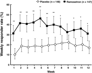 Effect of Ramosetron on Stool Consistency in Male Patients