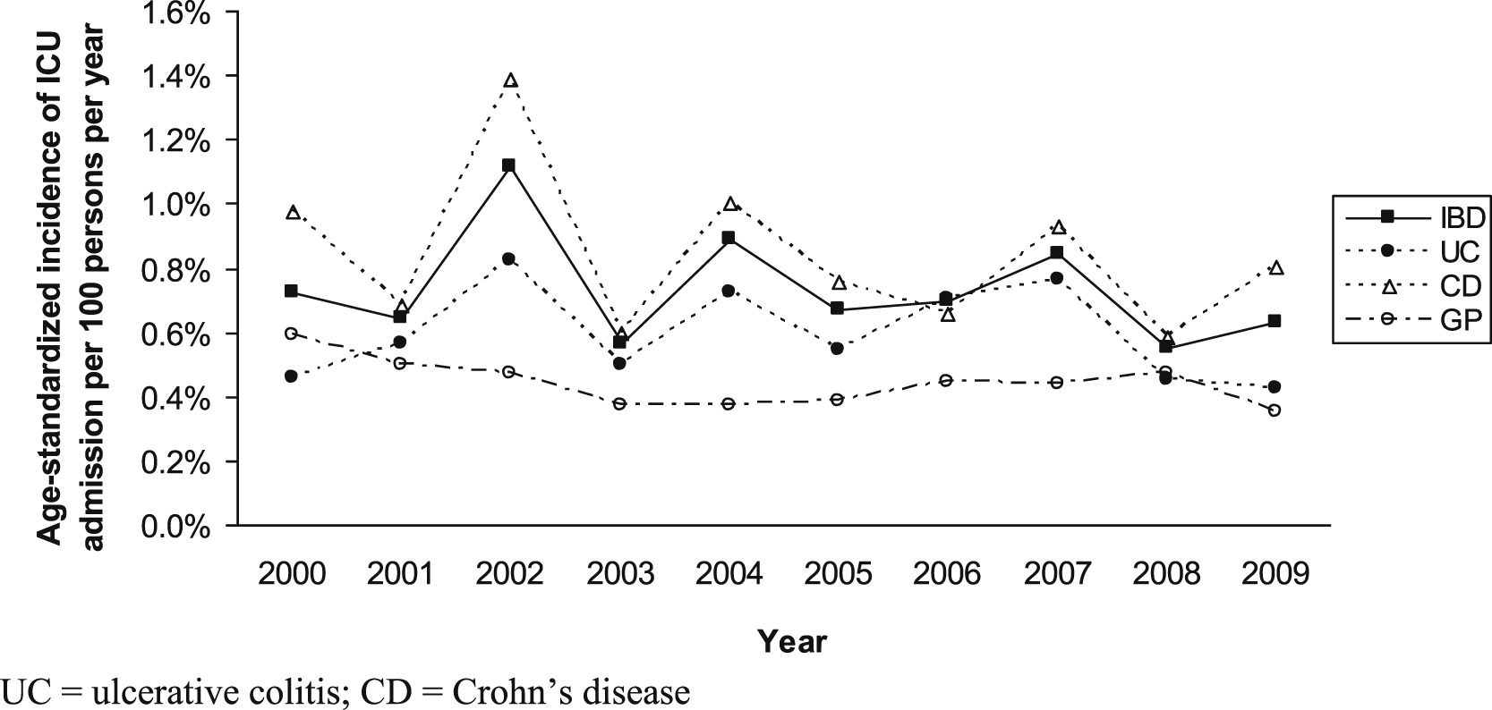 Increased Incidence of Critical Illness Among Patients