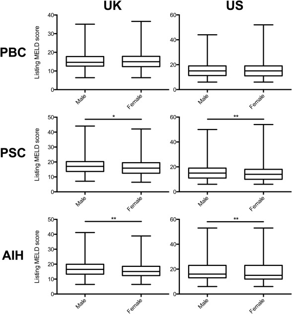 Twenty-Year Comparative Analysis of Patients With