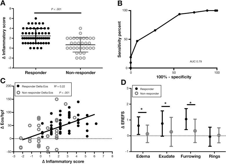 Eosinophilic Esophagitis Reference Score Accurately