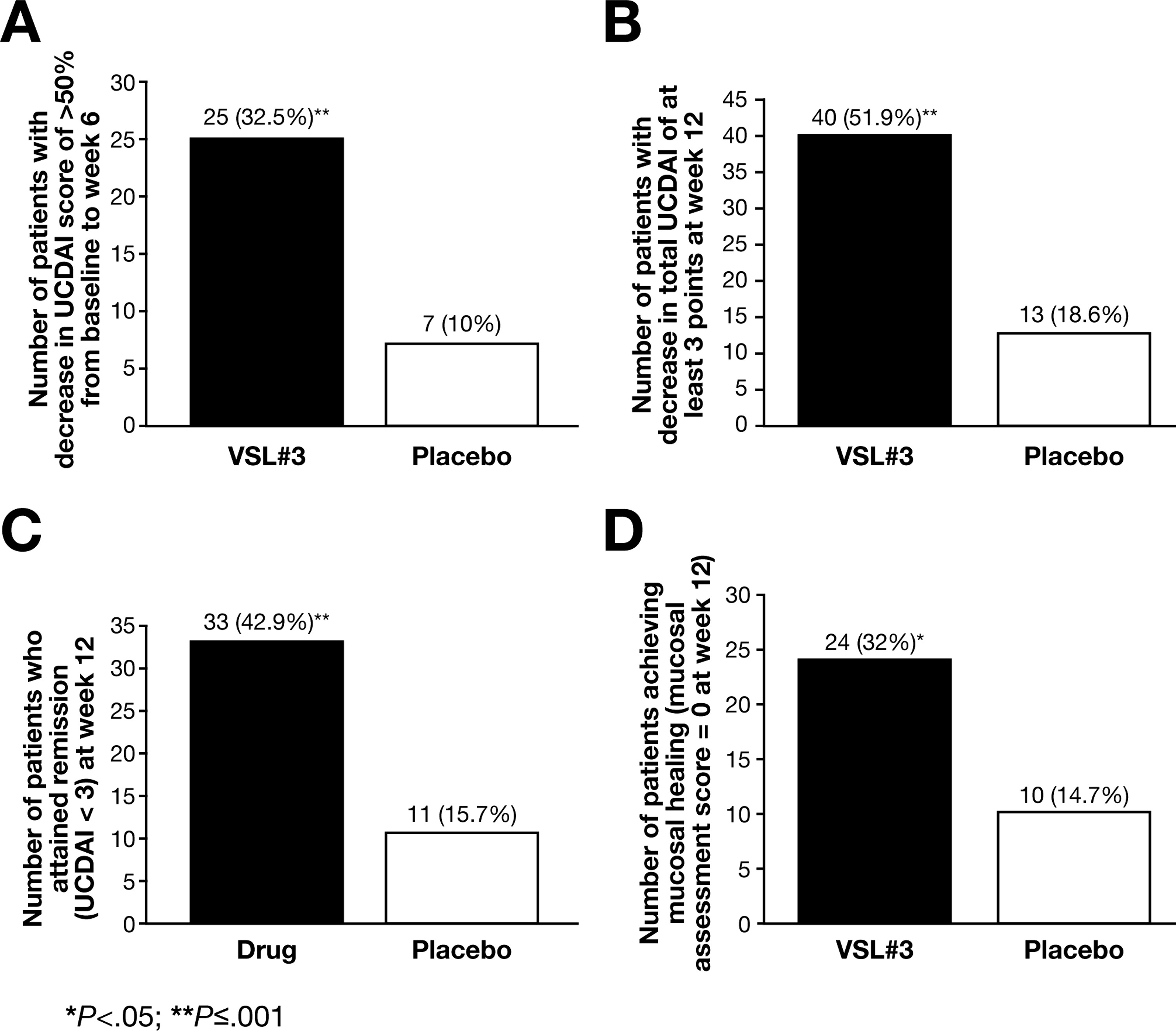The Probiotic Preparation Vsl 3 Induces Remission In Patients With Mild To Moderately Active