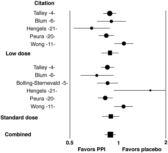 Effects of Proton-Pump Inhibitors on Functional Dyspepsia