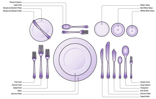 small resolution of anatomy of a table setting