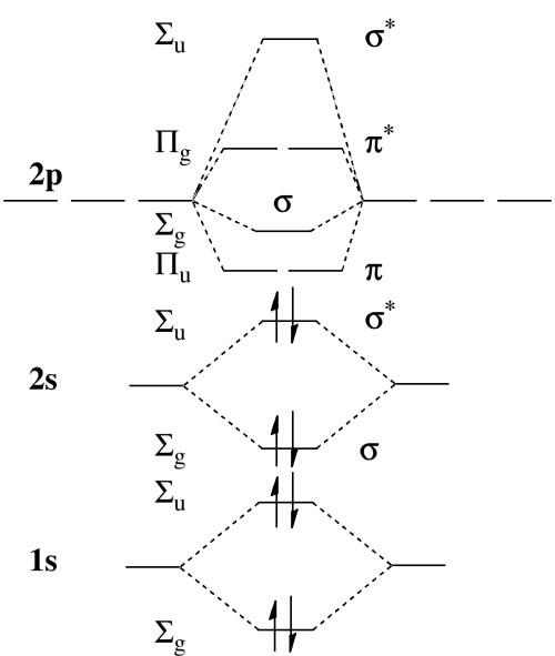 small resolution of molecular orbital diagram for be2
