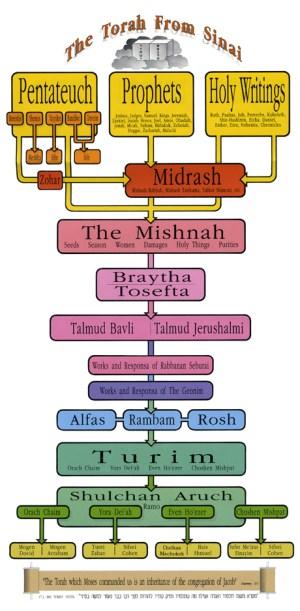 The Torah from Sinai  A Diagram  Shavuot