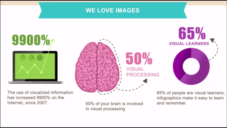 we love images because people visual learner