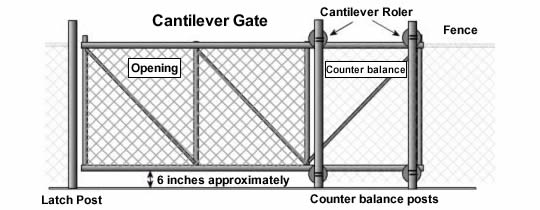 Walk Gate, Single, Double Swing Gate, Cantilever Gate