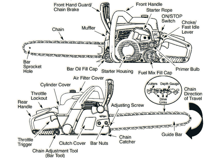husqvarna 240 chainsaw parts diagram us government checks and balances assembly free wiring for you poulan pro pp5020av gas review 359