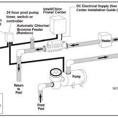 Pool Pump Setup Diagram How To Wire A Boat Trailer Pentair Intellichlor Ic40 | Review Salt Chlorine Generator