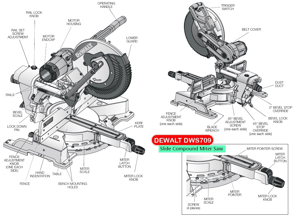 Best Miter Saw for your DIY Projects & for Contractors